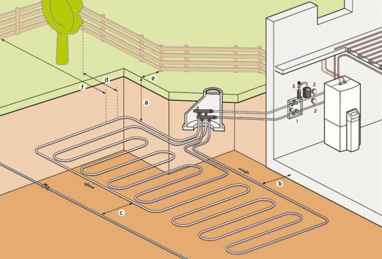 Werking bodem water warmtepomp met horizontaal captatienet