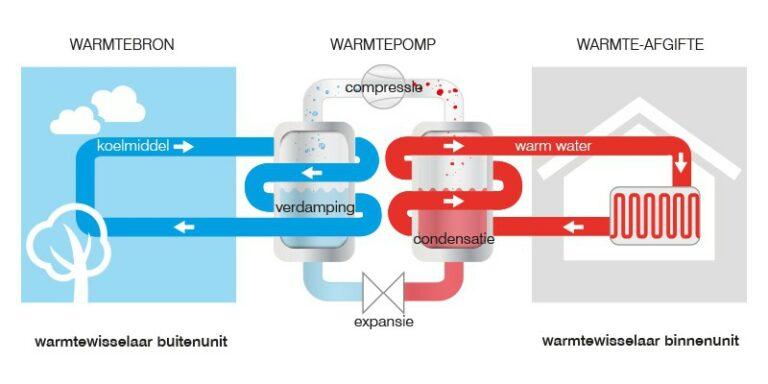 Illustratieve voorstelling van de werking van een airconditioning en warmtepomp