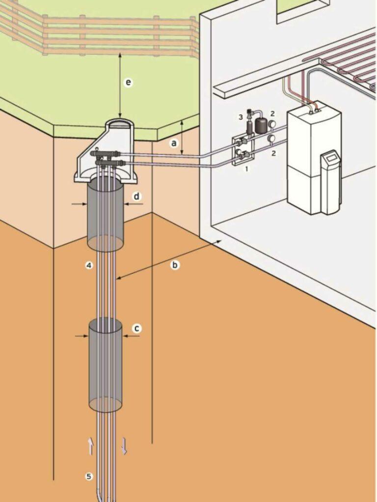Werking bodem water warmtepomp met verticale boring
