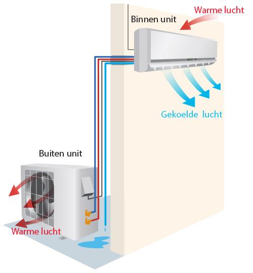 Illustratieve voorstelling van de werking en aansluiting van een airco wandmodel met de buitengroep